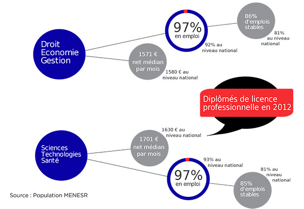 SyntheseIP_30mois_diplomes2012-licence