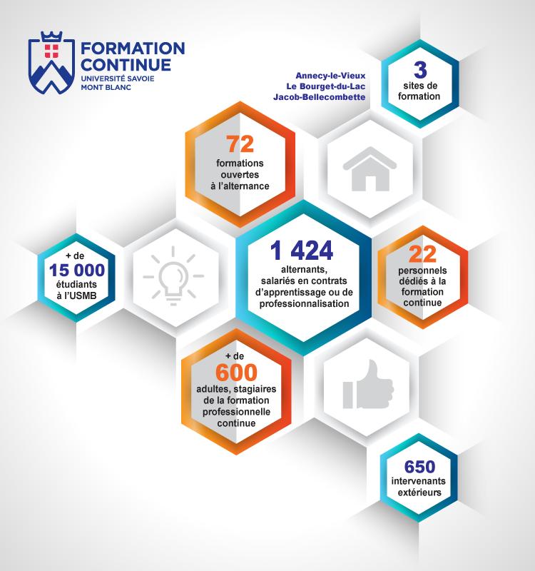Les chiffres clés de la Formation Professionnelle Continue de l'Université Savoie Mont Blanc