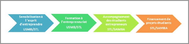 schema-partenariat-USMB-STL-SAMBA