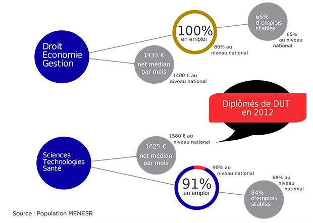 SyntheseIP_30mois_diplomes2012-dut