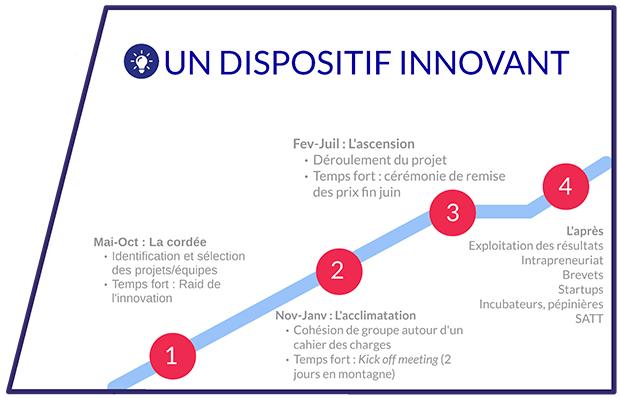 Piton-etapes-cles-Disrupt-USMB