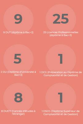 chiffres clés