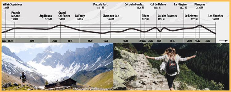 Trail Erasmus Mont Blanc Parcours